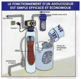 adoucisseur eau entretien