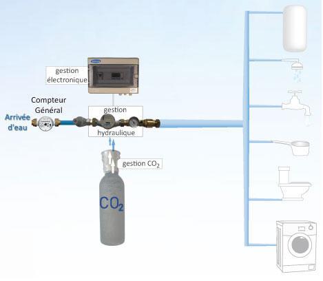 Adoucisseur CO2