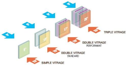 Simple, double vitrage et triple