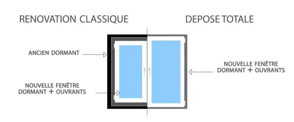 Schéma de la rénovation